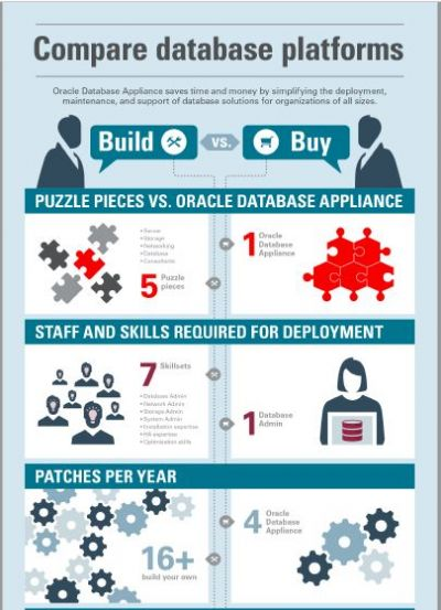 Oracle Database Platform: Build vs. Buy