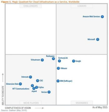 Gartner quadrant  IaaS