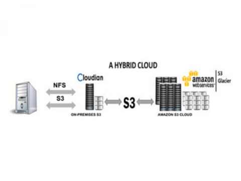 Cloudian introduceert HyperStore 6.0