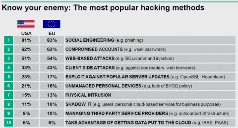 populaire hacking methodes