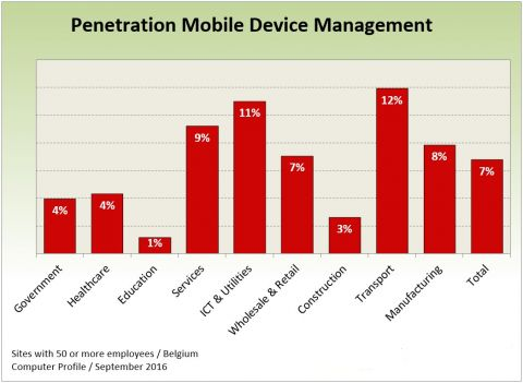 Penetratie Mobile Device Management in België