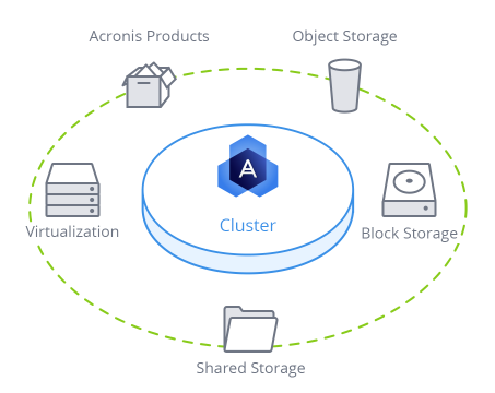 Opslag met Blockchain via Acronis Storage