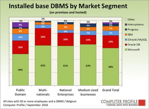 Installed base DBMS per marktsegment