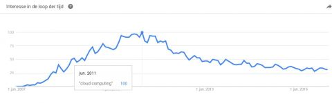 Cloud Computing in Google Trends